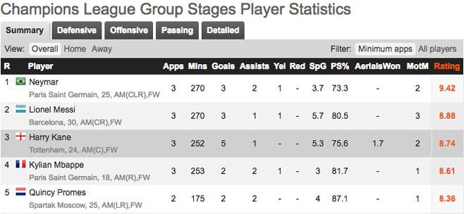 Statistik Harry Kane Di Champions League
