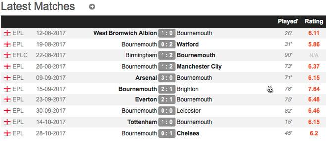 Pertandingan terakhir Bournemouth