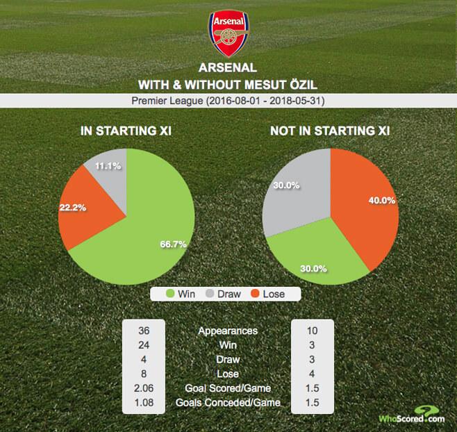 Statistik Arsenal Dengan atau Tanpa Mesut Ozil