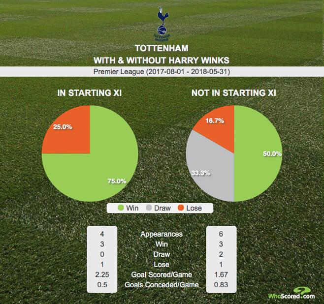 Statistik Harry Winks di Tottenham
