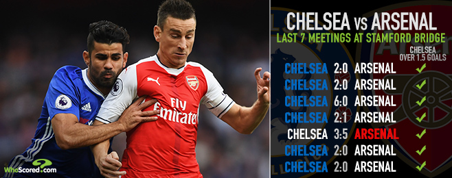 Expect late goals as Chelsea seek revenge for loss at Arsenal
