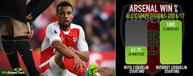 The Expert: Are Arsenal really a better team without Coquelin?