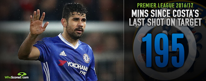 Is Costa's barren run a cause for concern for Chelsea?