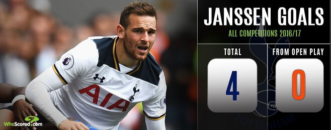 Deadwood: Do latest snubs mean Janssen's Tottenham career is already over?