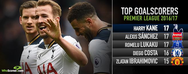 Fact or Fiction: Can Kane now be considered among Europe's elite?