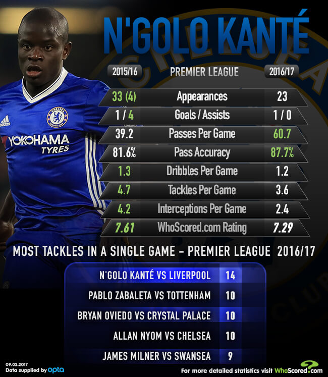 Form Guide: Is Kante Chelsea's greatest ever holding midfielder?