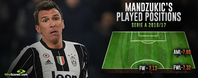 Reimagined Mandzukic can make the difference in Sunday's Derby d'Italia