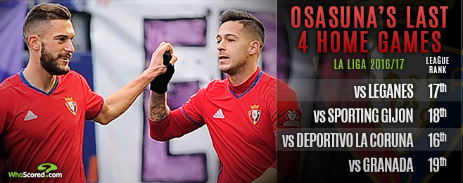 Form Guide: Could improving Osasuna still pull off a great escape?