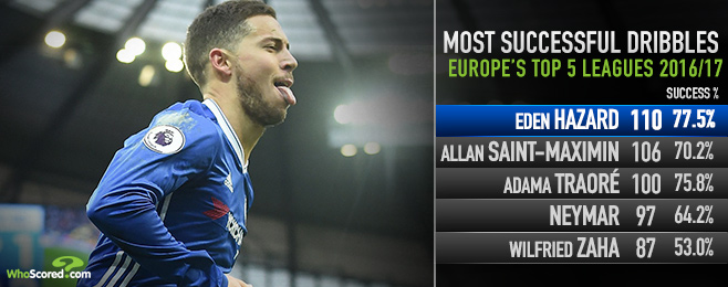 Six of the Best: Top dribblers in Europe by success rate
