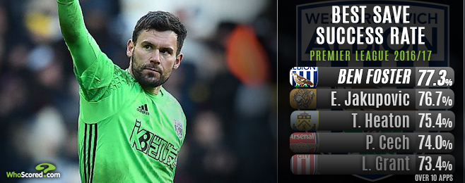 Has Ben Foster been the Premier League's stand out goalkeeper?