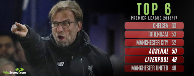 Liverpool vs Arsenal: Klopp faces Wenger in battle of tactical stubbornness