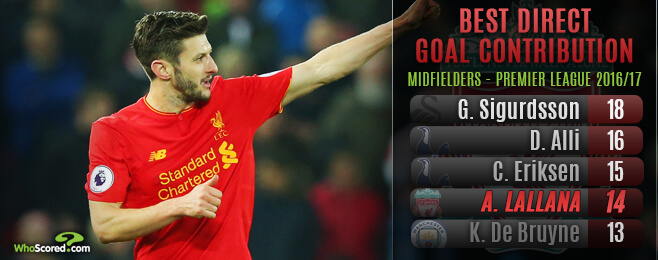 How Lallana established himself as a key man for Liverpool