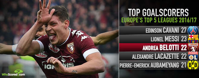 Why Andrea Belotti is the most sought after striker in Europe