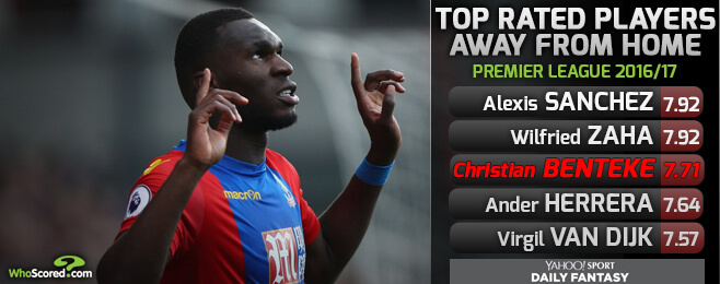 WhoScored Tipster: Who to buy in Yahoo! Fantasy Football this week