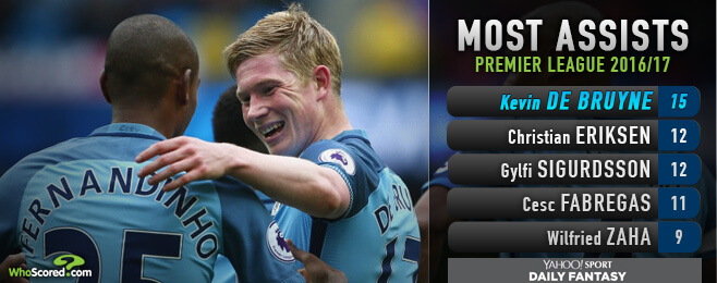Yahoo! Fantasy Football: Manchester City maestro is Premier League's top performer
