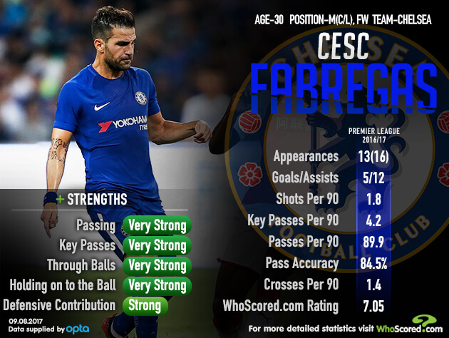 Season Preview: Is a successful title defence possible for Chelsea?