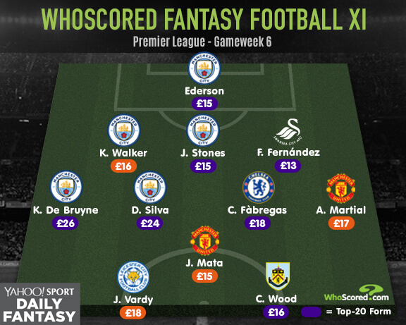 Yahoo! Fantasy Football: Crystal Palace are at Manchester City's mercy