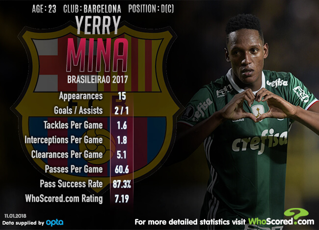 Why yerry mina is perfect for barcelona stopboris Choice Image