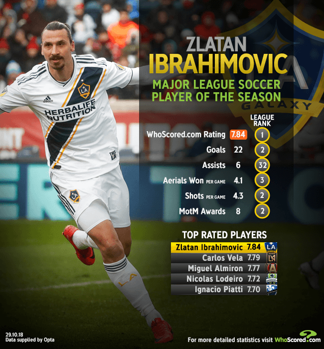 Mls Team Of The Season La Galaxy Season Fizzles Out But Ibrahimovic Is A Hit