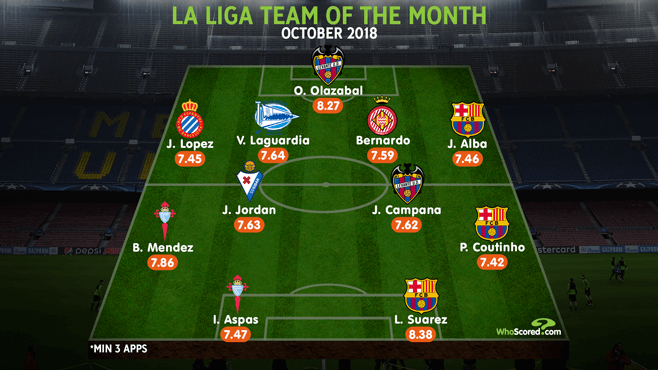 La Liga team of the month: Barcelona trio feature in best XI