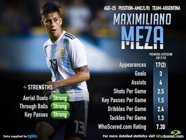 one to watch meza versatility to sideline dybala and pavon for