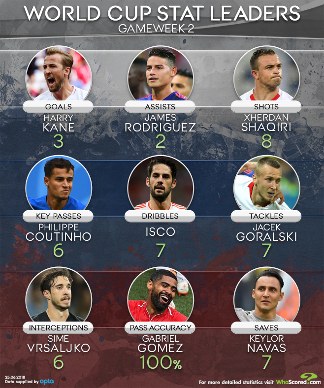 World Cup Stat Leaders - Gameweek 2: Rodriguez, Coutinho and