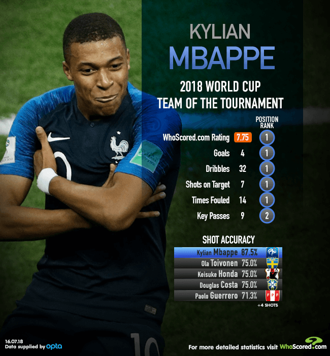 2018 World Cup Team of the Tournament: Mbappe the second of
