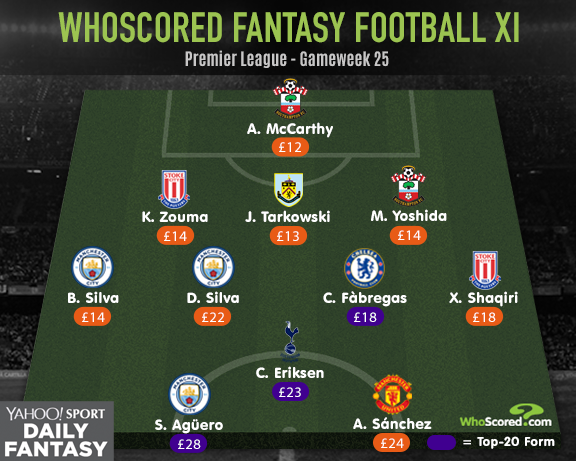 Yahoo! Fantasy Football: Manchester City set to extend Premier League lead