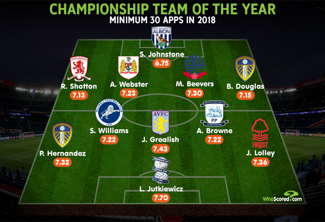 Grealish stars in 2018 Championship team of the year
