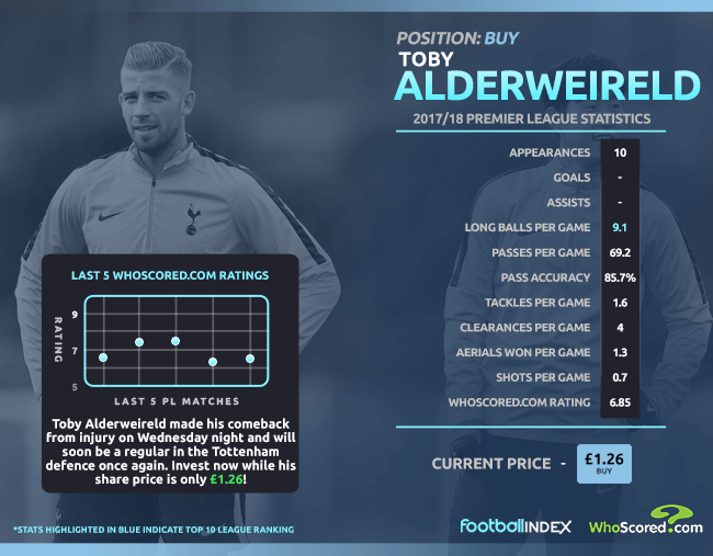 Football INDEX: Returning Tottenham defender among our five to buy
