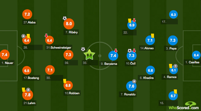 Quiz: Missing Men - Bayern Munich 2-1 Real Madrid (2012)