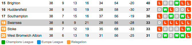 Carvalhal leaves Swansea following relegation