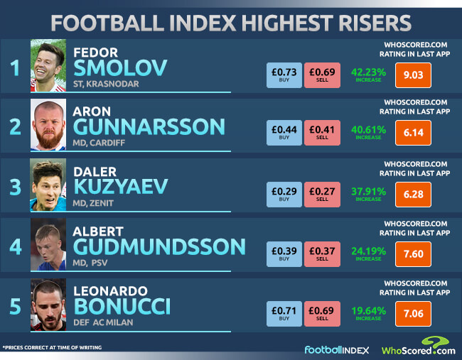 Russian 2018 World Cup star on the rise on Football INDEX