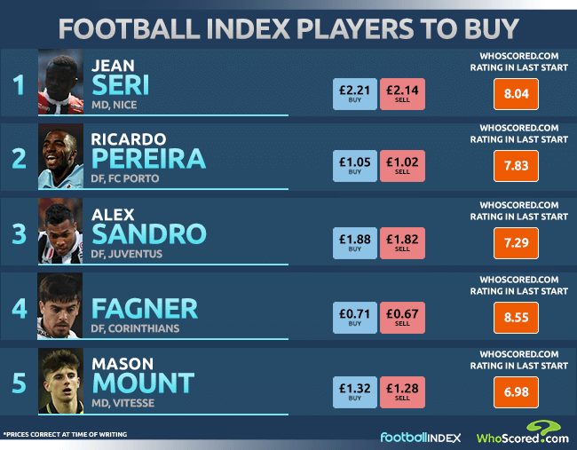 Add this Arsenal target to your Football INDEX portfolio