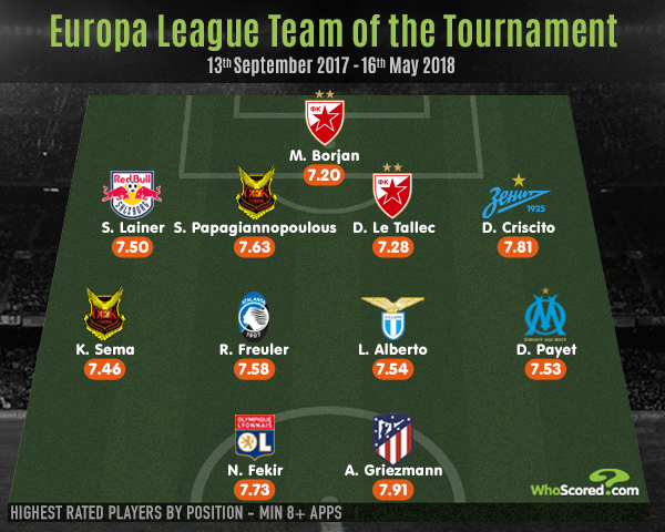 Revered French pair feature in Europa League best XI