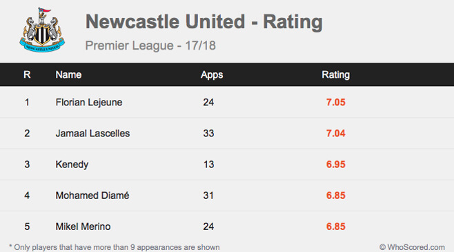 Season Review: Benitez continues to work wonders at Newcastle