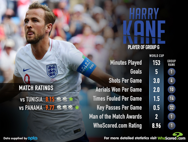 World Cup Group Stage round-up: England duo feature in best rated XI