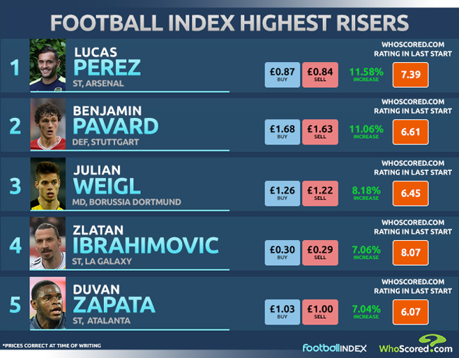 Alternative midfield target for Manchester City among biggest risers on Football INDEX