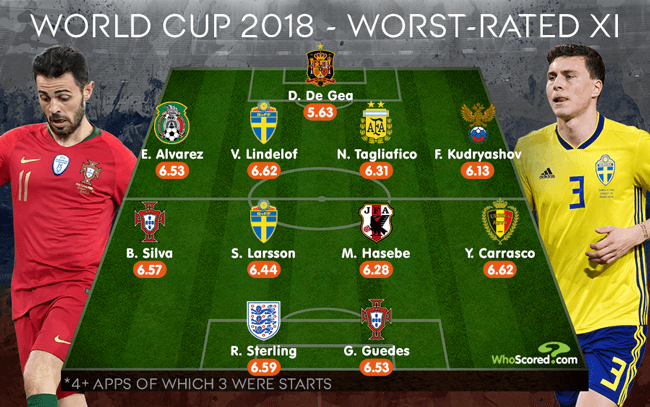 WhoScored's worst-rated team of the 2018 World Cup