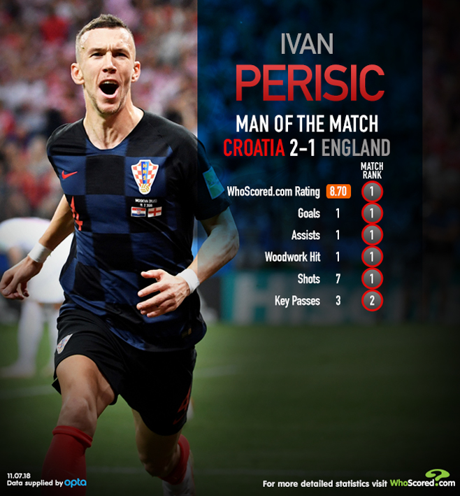Player Ratings: Croatia 2-1 England - Three Lions fall short as Croatia's quality prevails