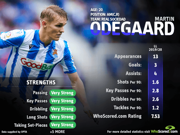 Odegaard-مارتین اودگارد-real madrid- رئال مادرید