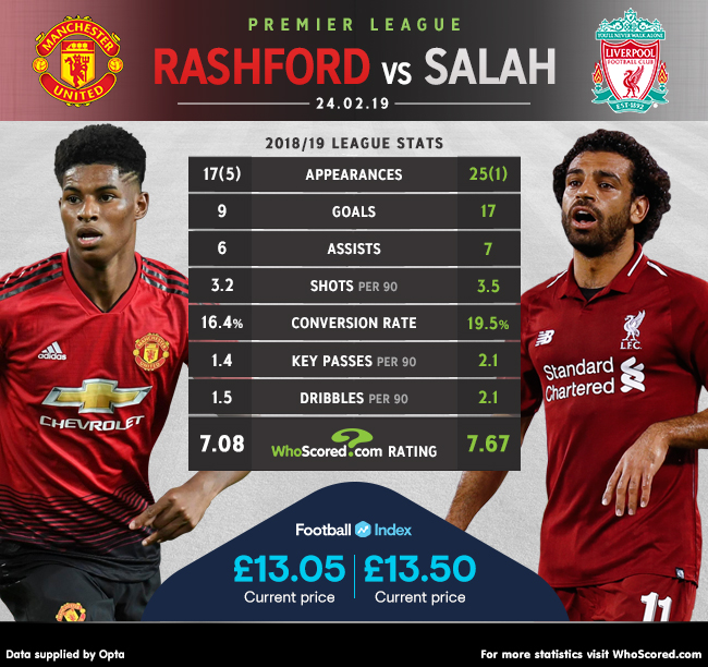 Manchester United Vs Liverpool Preview Denting Liverpool S Title Hopes Puts Ole In Pole Position