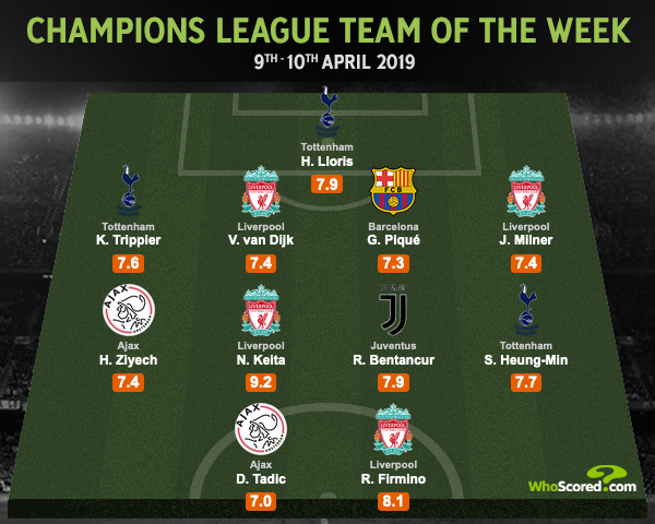 Champions League Best Xi Liverpool And Tottenham Dominate Team Of The Week