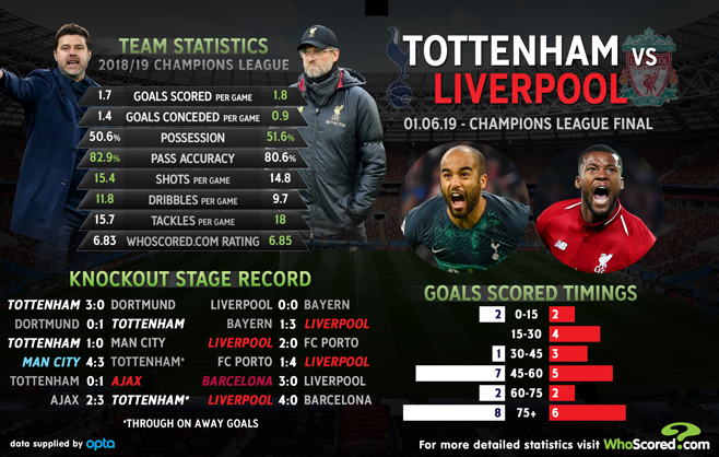 Champions League Final Tips Slow Starters Tottenham To Pay Price Vs Liverpool