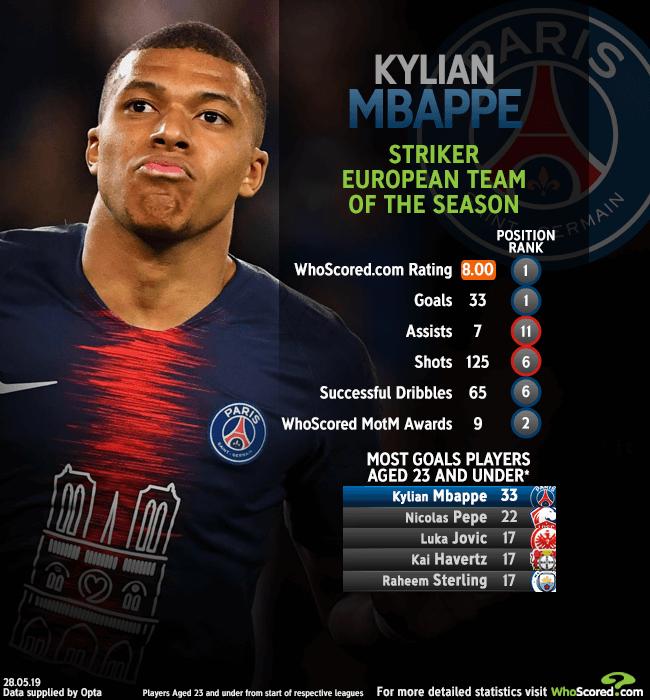 European Team of the Season: Striker - Kylian Mbappe (Paris Saint ...