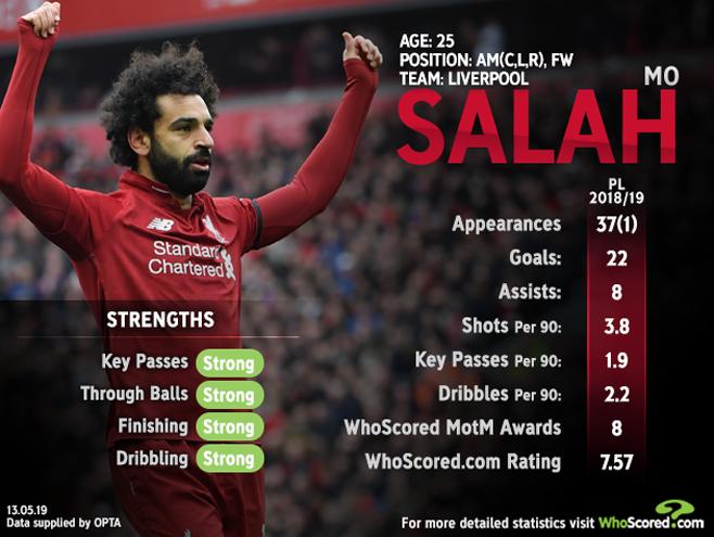 Premier League 2018/19 review: Liverpool fall short despite
