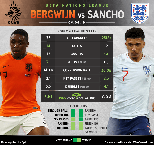 All eyes on two young wingers as Netherlands face England