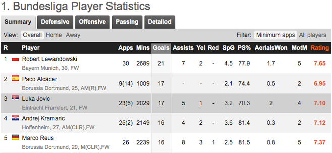 皇家马德里以5100万英镑的成绩赢得Luka Jovic的比赛
