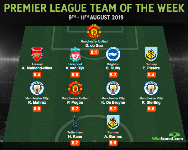 Manchester clubs dominate opening Premier League team of the week