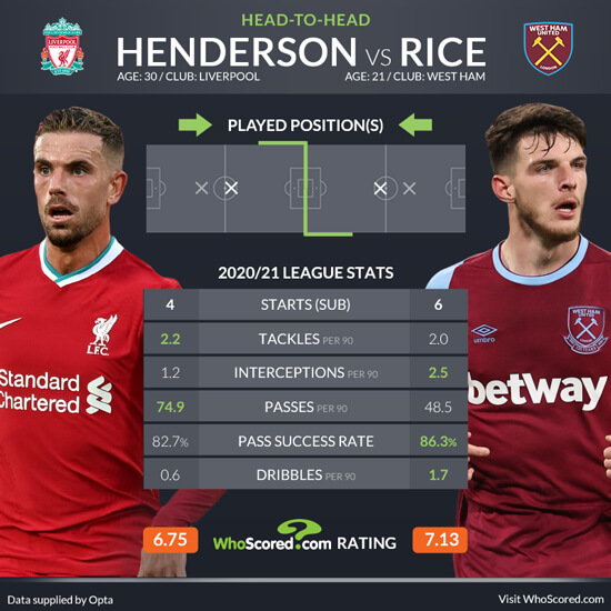 Liverpool vs west ham betting tips eagles redskins betting predictions nba